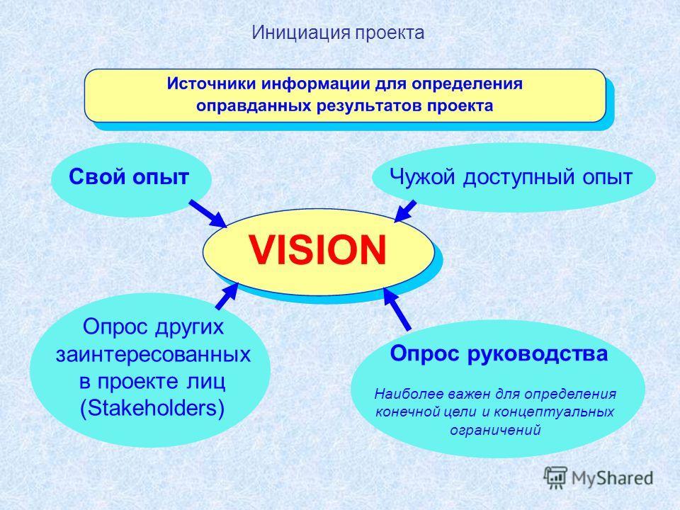 Инициация проекта Свой опытЧужой доступный опыт Опрос руководства Опрос других заинтересованных в проекте лиц (Stakeholders) Наиболее важен для определения конечной цели и концептуальных ограничений