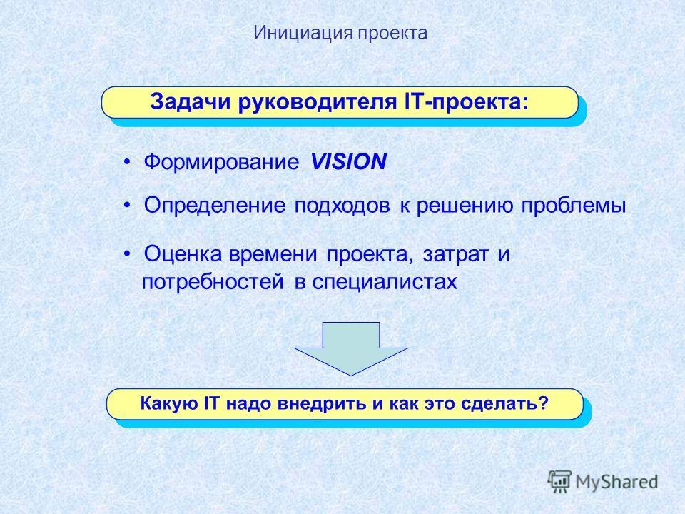 Инициация проекта Формирование VISION Оценка времени проекта, затрат и потребностей в специалистах Определение подходов к решению проблемы
