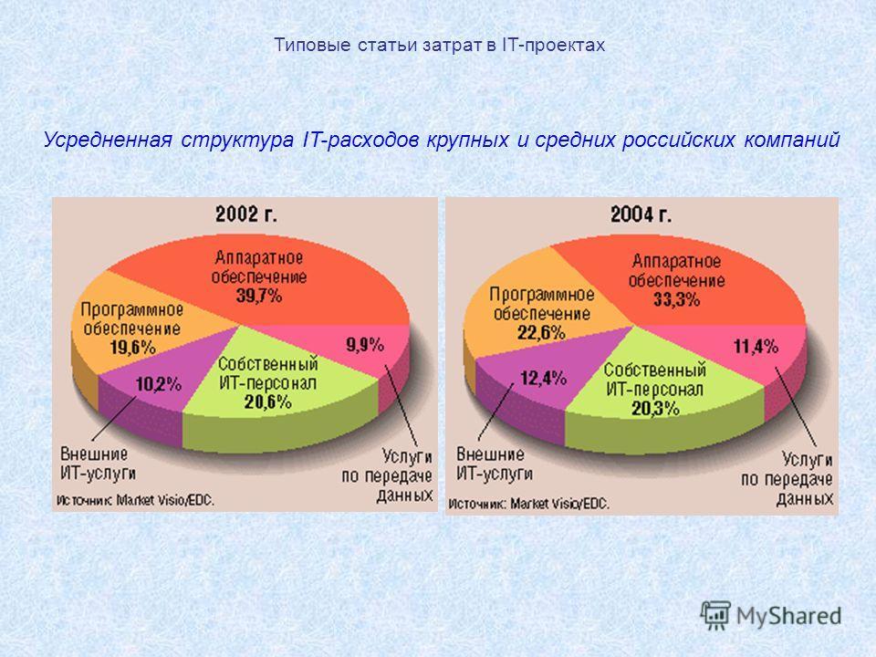 Типовые статьи затрат в IT-проектах Усредненная структура IT-расходов крупных и средних российских компаний