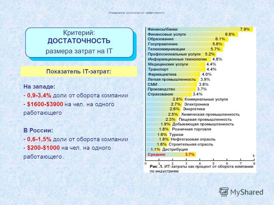 Определение экономической эффективности Показатель IT-затрат: На западе: - 0,9-3,4% доли от оборота компании - $1600-$3900 на чел. на одного работающего В России: - 0,6-1,5% доли от оборота компании - $200-$1000 на чел. на одного работающего.