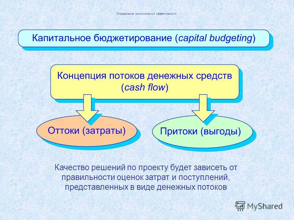 Определение экономической эффективности Качество решений по проекту будет зависеть от правильности оценок затрат и поступлений, представленных в виде денежных потоков