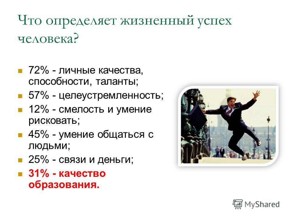 Что определяет жизненный успех человека? 72% - личные качества, способности, таланты; 57% - целеустремленность; 12% - смелость и умение рисковать; 45% - умение общаться с людьми; 25% - связи и деньги; 31% - качество образования.