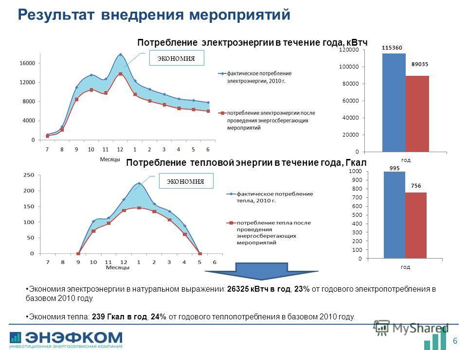 6 Результат внедрения мероприятий Экономия электроэнергии в натуральном выражении: 26325 кВтч в год, 23% от годового электропотребления в базовом 2010 году. Экономия тепла: 239 Гкал в год, 24% от годового теплопотребления в базовом 2010 году. Потребл