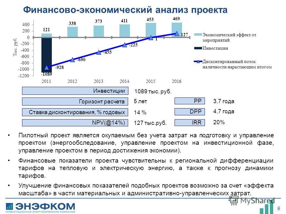 8 Финансово-экономический анализ проекта Ставка дисконтирования, % годовых NPV(@14%) Горизонт расчета 5 лет 14 % 127 тыс.руб. PP DPP IRR 3,7 года 4,7 года 20% Инвестиции 1089 тыс. руб. Пилотный проект является окупаемым без учета затрат на подготовку