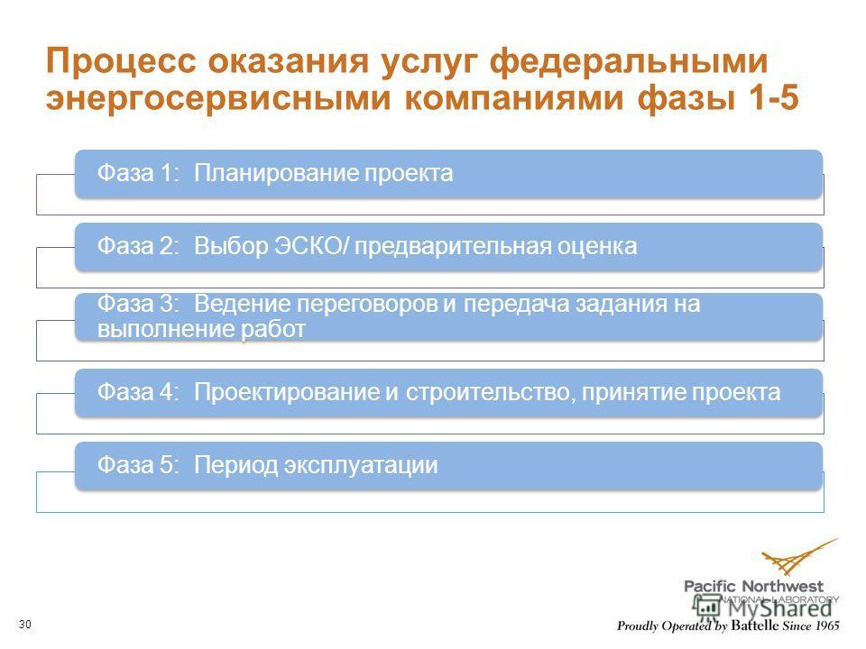 Процесс оказания услуг федеральными энергосервисными компаниями фазы 1-5 30 Фаза 1: Планирование проектаФаза 2: Выбор ЭСКО/ предварительная оценка Фаза 3: Ведение переговоров и передача задания на выполнение работ Фаза 4: Проектирование и строительст