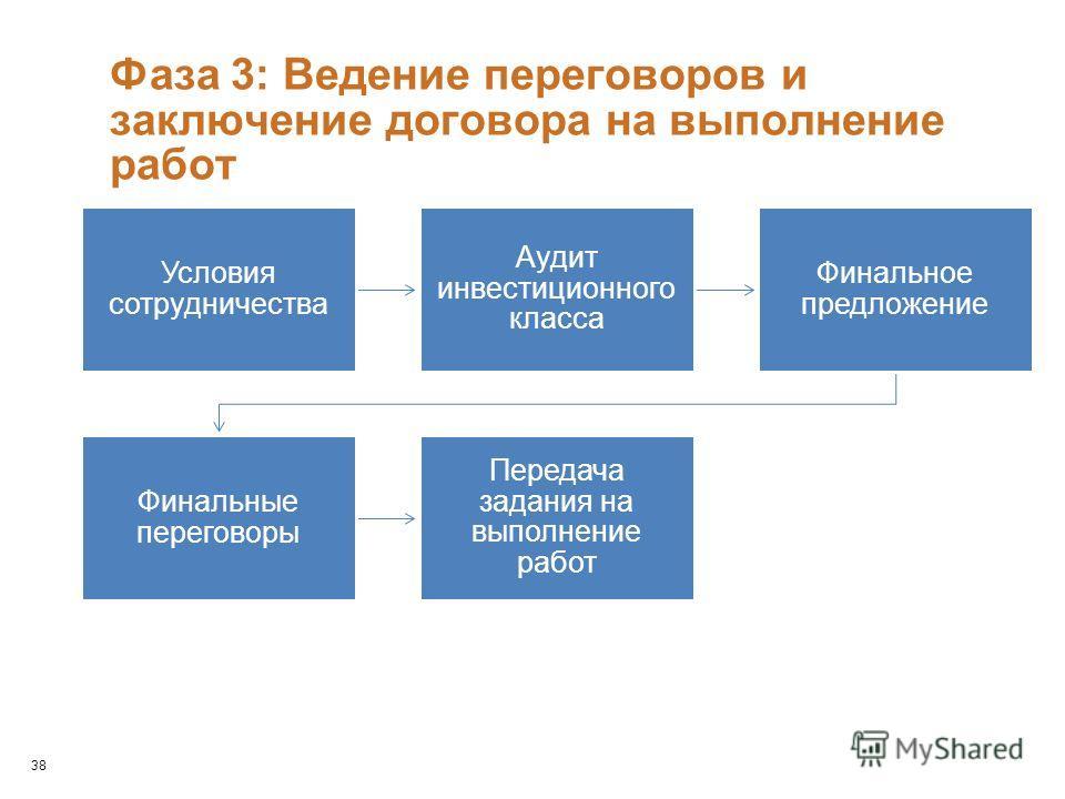 Фаза 3: Ведение переговоров и заключение договора на выполнение работ Условия сотрудничества Аудит инвестиционного класса Финальное предложение Финальные переговоры Передача задания на выполнение работ 38