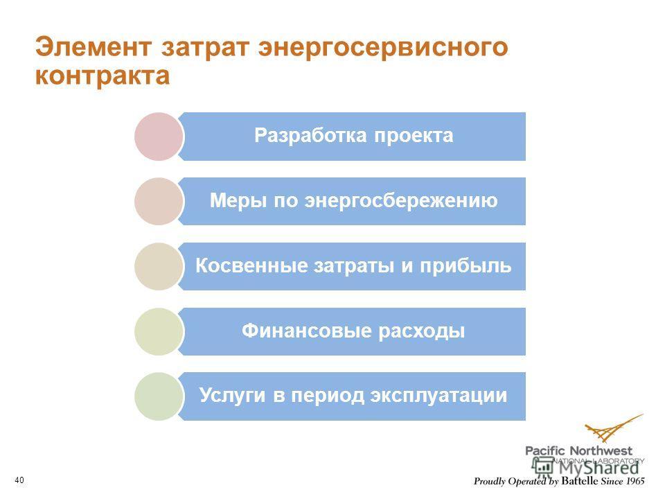 Элемент затрат энергосервисного контракта 40 Разработка проекта Меры по энергосбережению Косвенные затраты и прибыль Финансовые расходы Услуги в период эксплуатации