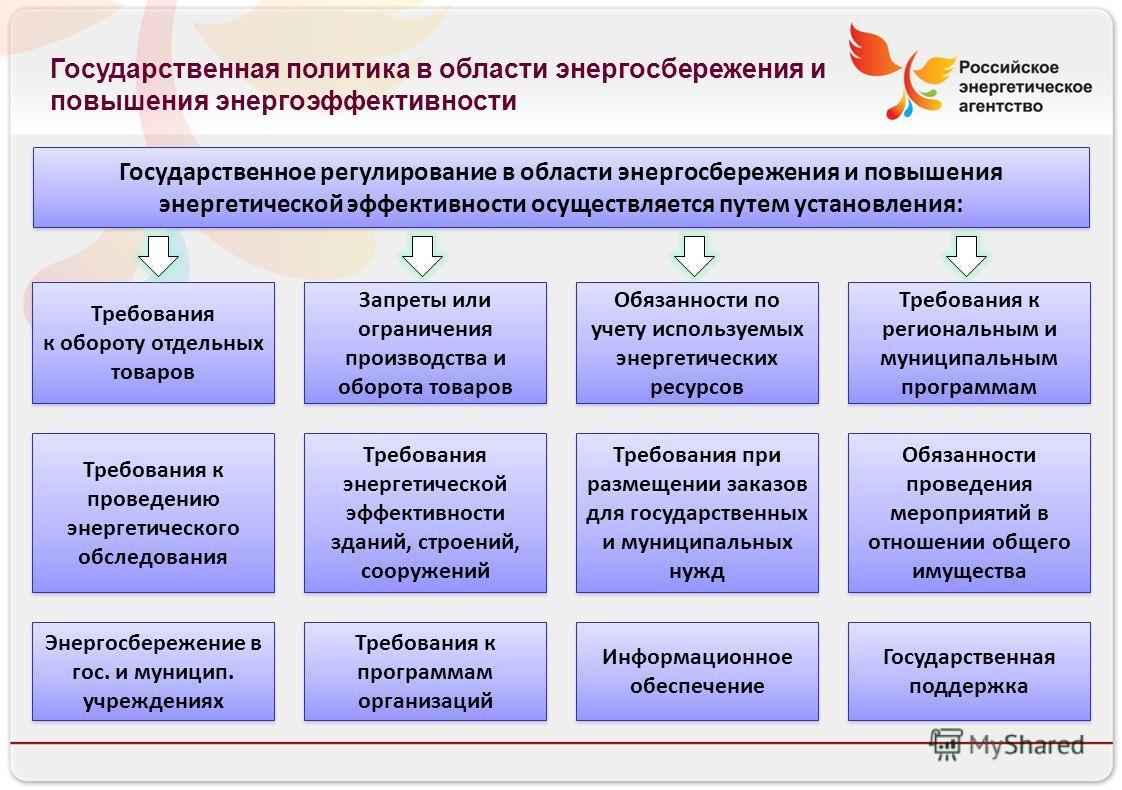 Российское энергетическое агентство Государственная политика в области энергосбережения и повышения энергоэффективности Государственное регулирование в области энергосбережения и повышения энергетической эффективности осуществляется путем установлени