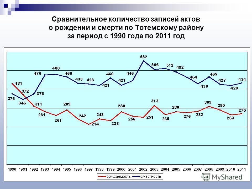 Сравнительное количество записей актов о рождении и смерти по Тотемскому району за период с 1990 года по 2011 год
