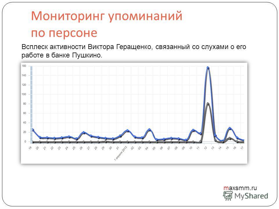 Мониторинг упоминаний по персоне maxsmm.ru Всплеск активности Виктора Геращенко, связанный со слухами о его работе в банке Пушкино.