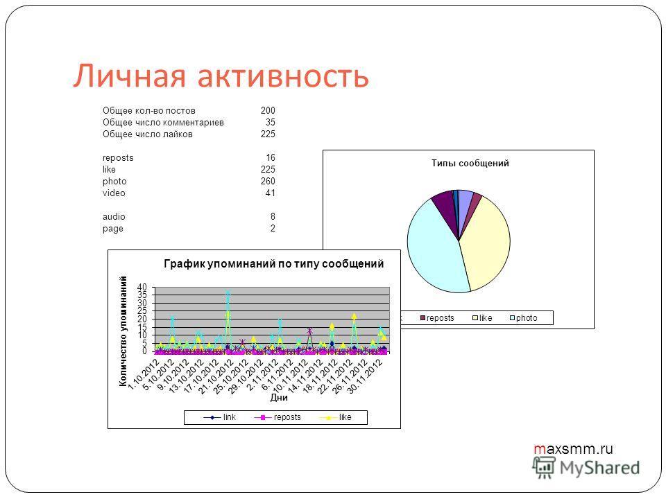 Личная активность Общее кол-во постов200 Общее число комментариев35 Общее число лайков225 reposts16 like225 photo260 video41 audio8 page2 maxsmm.ru