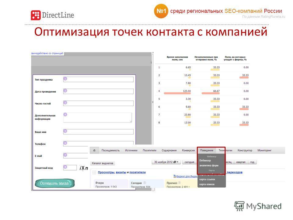 Оптимизация точек контакта с компанией Формы обратной связи Формы регистрации Коммерческие предложения, прайс-листы, презентации Онлайн-консультанты Телефоны Email рассылка