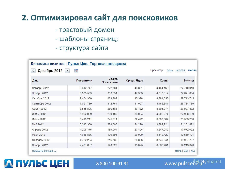 2. Оптимизировал сайт для поисковиков : - трастовый домен - шаблоны страниц; - структура сайта 8 800 100 91 91 www.pulscen.ru