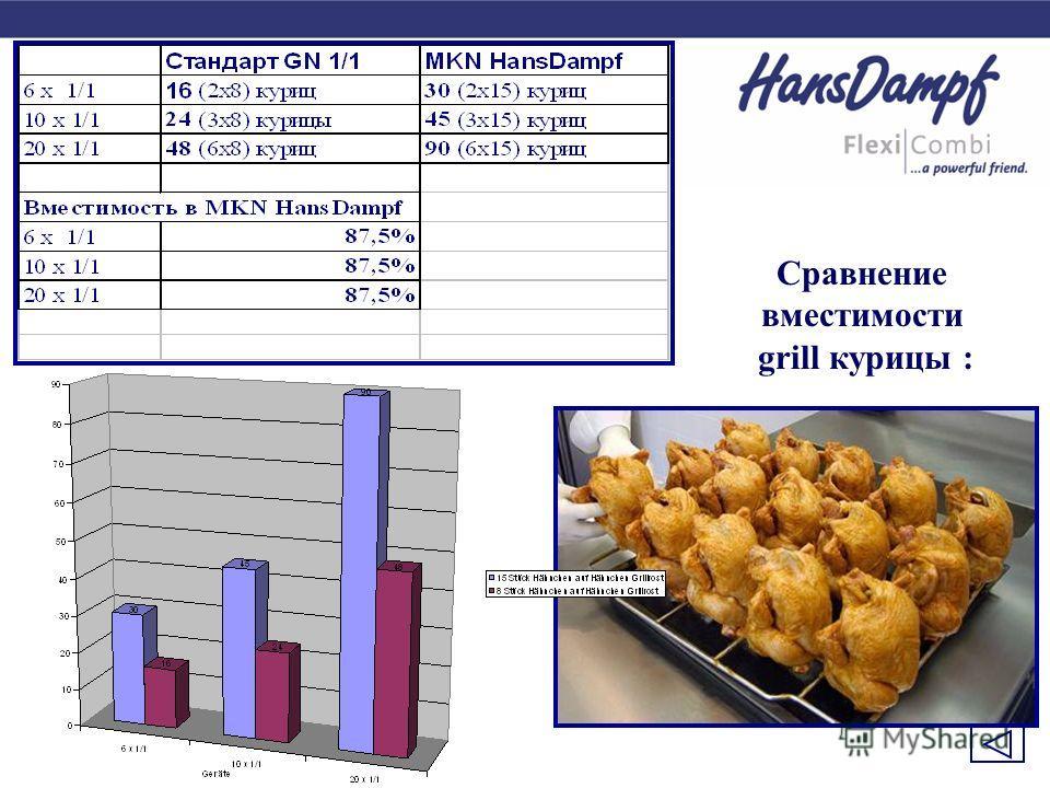 Сравнение вместимости grill курицы :