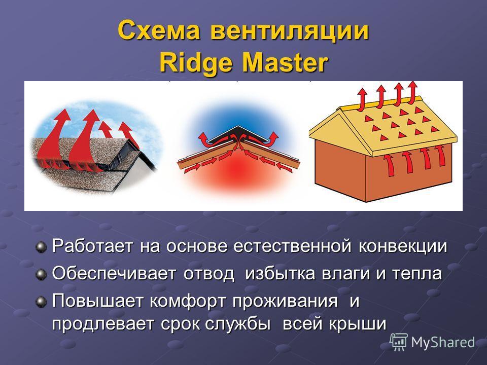 Схема вентиляции Ridge Master Работает на основе естественной конвекции Обеспечивает отвод избытка влаги и тепла Повышает комфорт проживания и продлевает срок службы всей крыши