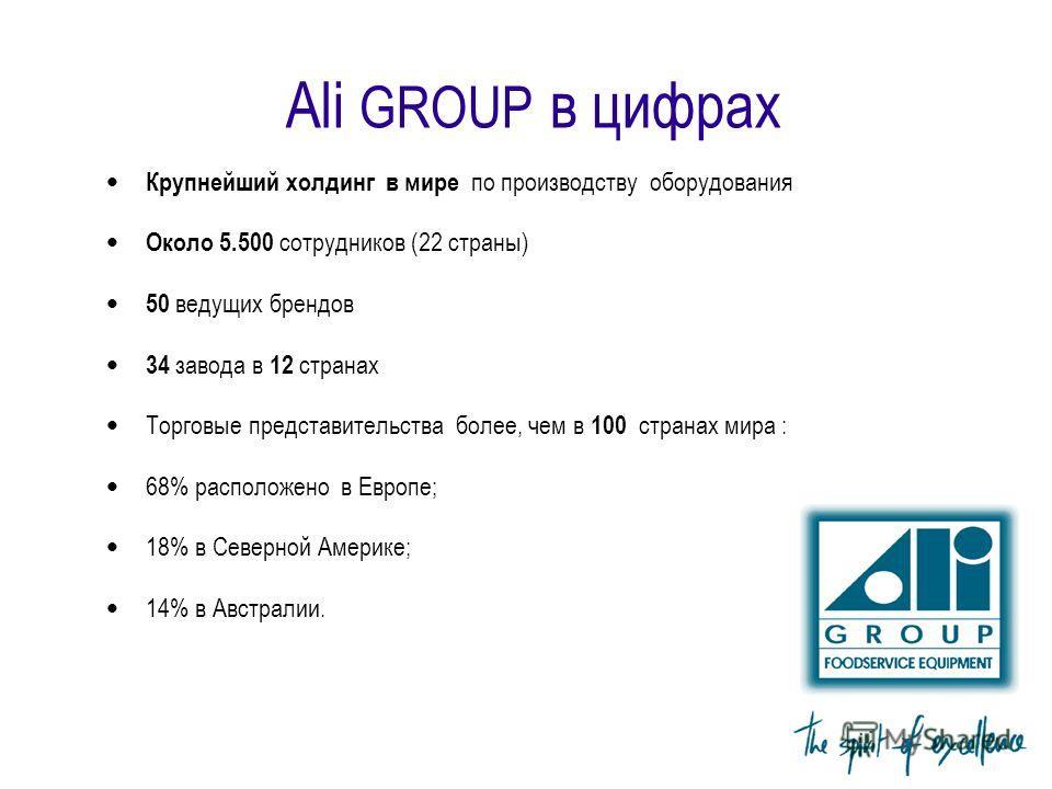 Ali GROUP в цифрах Крупнейший холдинг в мире по производству оборудования Около 5.500 сотрудников (22 страны) 50 ведущих брендов 34 завода в 12 странах Торговые представительства более, чем в 100 странах мира : 68% расположено в Европе; 18% в Северно