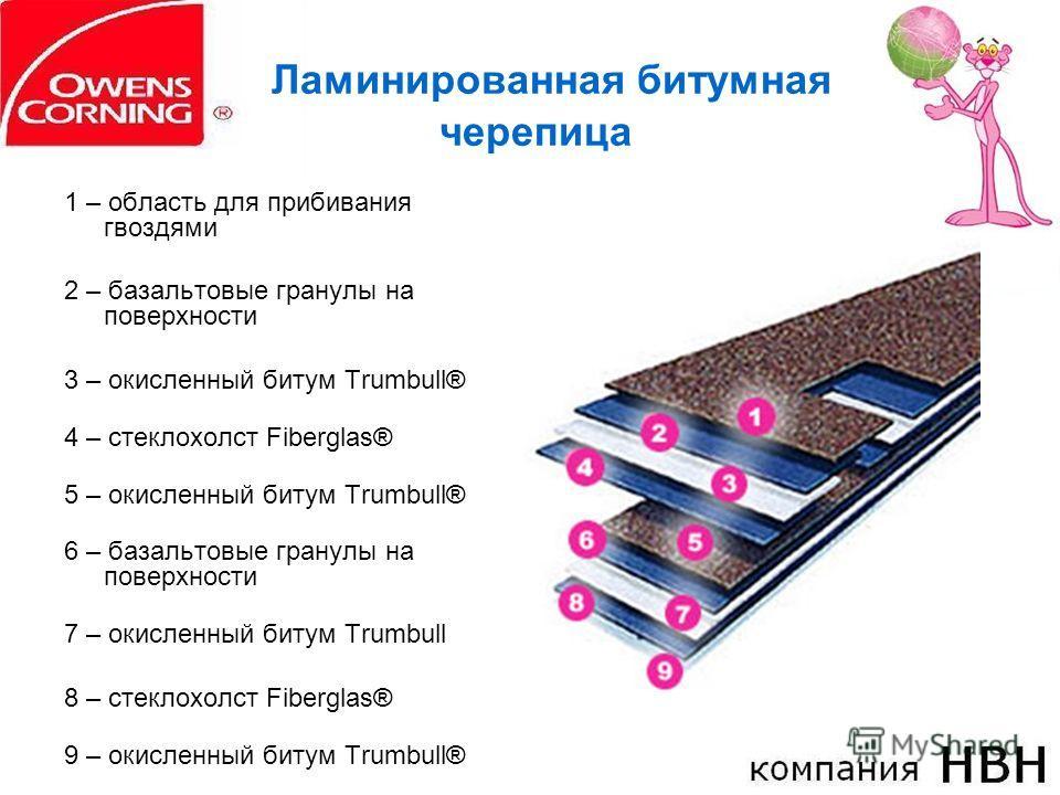 Ламинированная битумная черепица 1 – область для прибивания гвоздями 2 – базальтовые гранулы на поверхности 3 – окисленный битум Trumbull® 4 – стеклохолст Fiberglas® 5 – окисленный битум Trumbull® 6 – базальтовые гранулы на поверхности 7 – окисленный