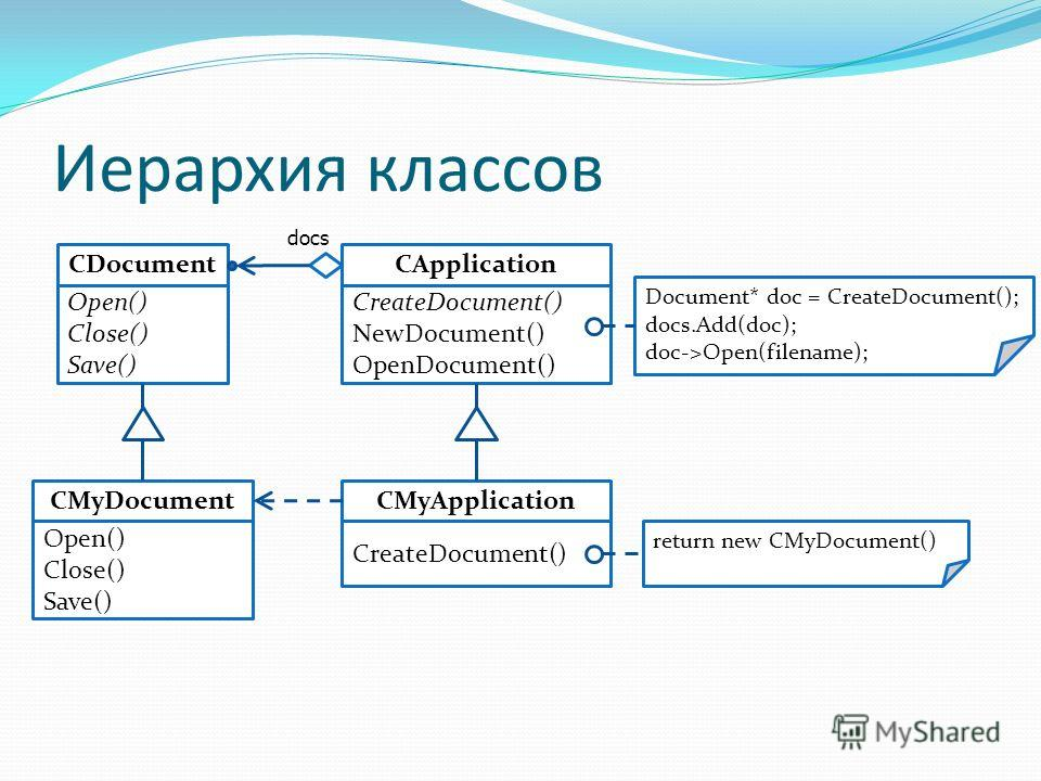Иерархия классов CDocument Open() Close() Save() return new CMyDocument() CApplication CreateDocument() NewDocument() OpenDocument() CMyApplication CreateDocument() CMyDocument Document* doc = CreateDocument(); docs.Add(doc); doc->Open(filename); Ope