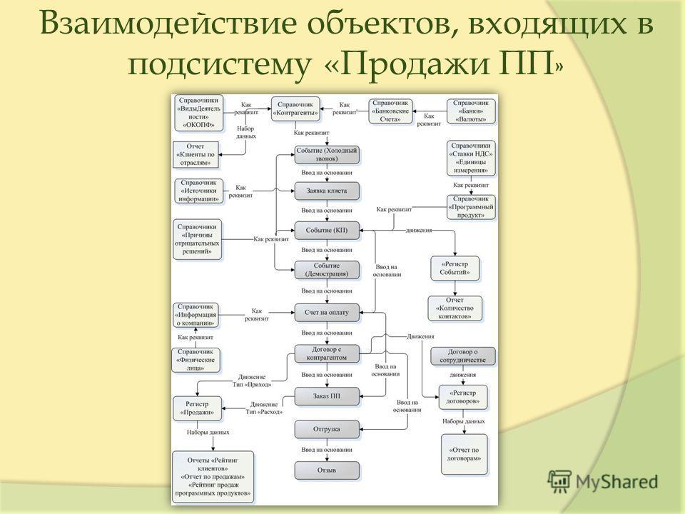 Взаимодействие объектов, входящих в подсистему «Продажи ПП »