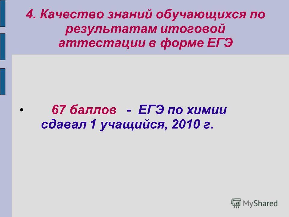 4. Качество знаний обучающихся по результатам итоговой аттестации в форме ЕГЭ 67 баллов - ЕГЭ по химии сдавал 1 учащийся, 2010 г.