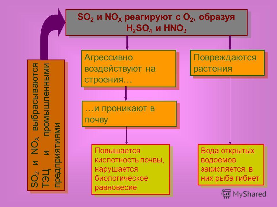 SO 2 и NO X реагируют с О 2, образуя H 2 SO 4 и HNO 3 SO 2 и NO X выбрасываются ТЭЦ и промышленными предприятиями Агрессивно воздействуют на строения… …и проникают в почву Повреждаются растения Повышается кислотность почвы, нарушается биологическое р