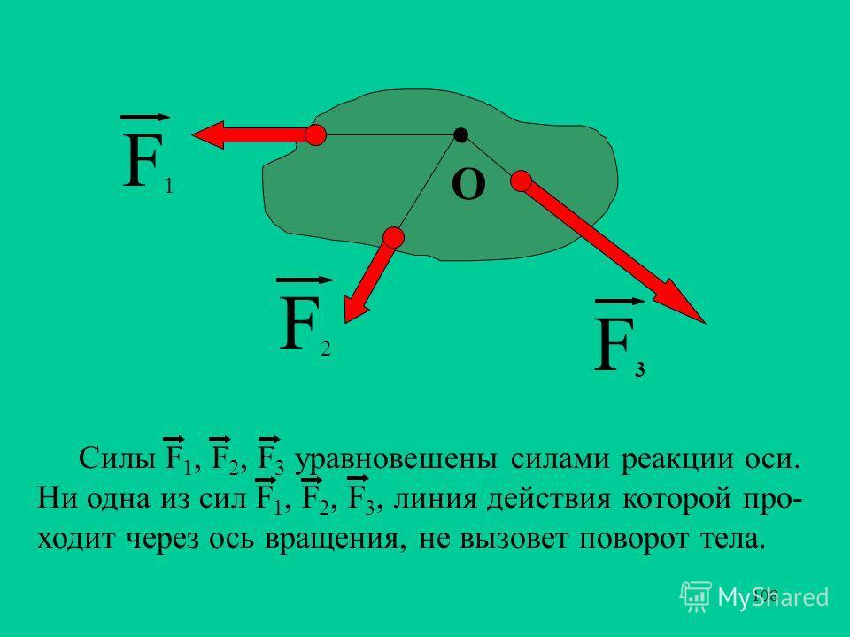 108. F3F3 F1F1 F2F2 О. О Силы F 1, F 2, F 3 уравновешены силами реакции оси. Ни одна из сил F 1, F 2, F 3, линия действия которой про- ходит через ось вращения, не вызовет поворот тела.