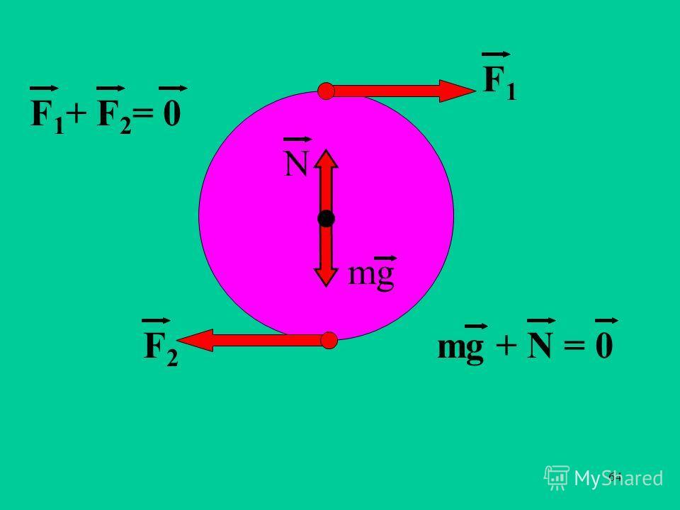 64 F1F1 F2F2 F 1 + F 2 = 0 mg N mg + N = 0