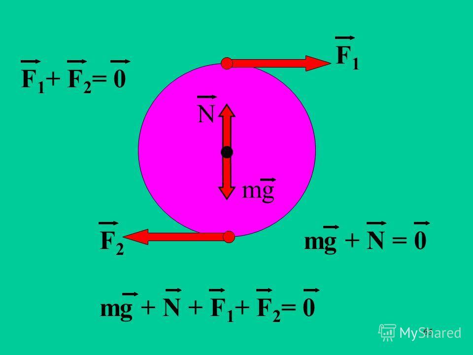 65 F1F1 F2F2 F 1 + F 2 = 0 mg N mg + N = 0 mg + N + F 1 + F 2 = 0
