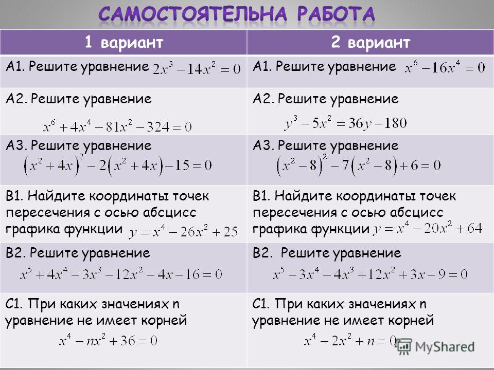 1 вариант2 вариант А1. Решите уравнение А2. Решите уравнение А3. Решите уравнение В1. Найдите координаты точек пересечения с осью абсцисс графика функции В2. Решите уравнение С1. При каких значениях n уравнение не имеет корней