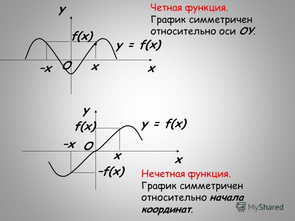 x x–x f(x) y O y = f(x) Четная функция. График симметричен относительно оси OY. x x –x f(x) y O –f(x) y = f(x) Нечетная функция. График симметричен относительно начала координат.