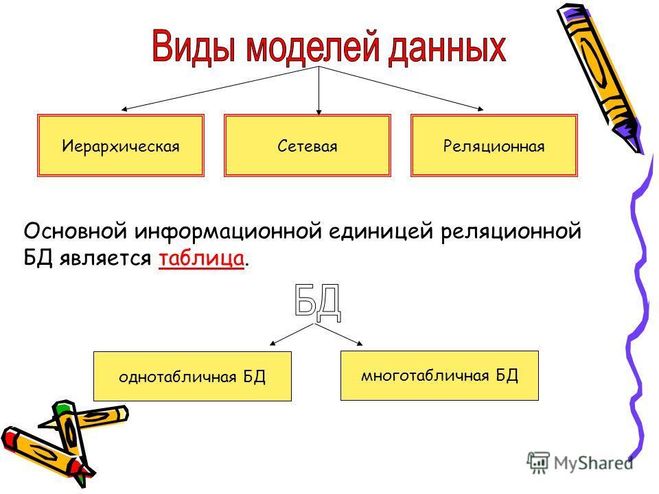ИерархическаяСетеваяРеляционная Основной информационной единицей реляционной БД является таблица. однотабличная БД многотабличная БД