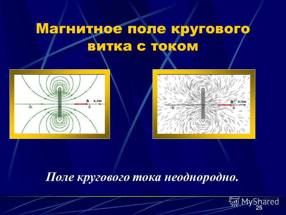 25 Магнитное поле кругового витка с током Поле кругового тока неоднородно.