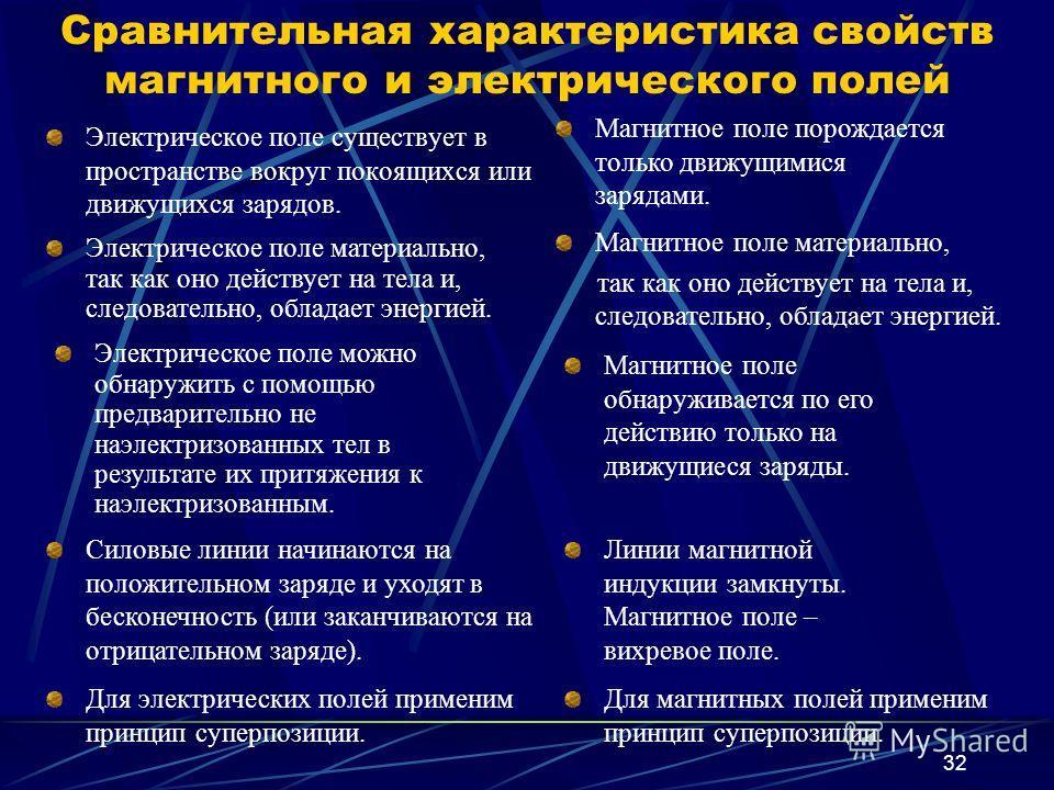 32 Сравнительная характеристика свойств магнитного и электрического полей Электрическое поле существует в пространстве вокруг покоящихся или движущихся зарядов. Магнитное поле порождается только движущимися зарядами. Электрическое поле материально, т