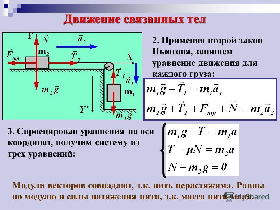 Движение связанных тел 2. Применяя второй закон Ньютона, запишем уравнение движения для каждого груза: 3. Спроецировав уравнения на оси координат, получим систему из трех уравнений: Модули векторов совпадают, т.к. нить нерастяжима. Равны по модулю и