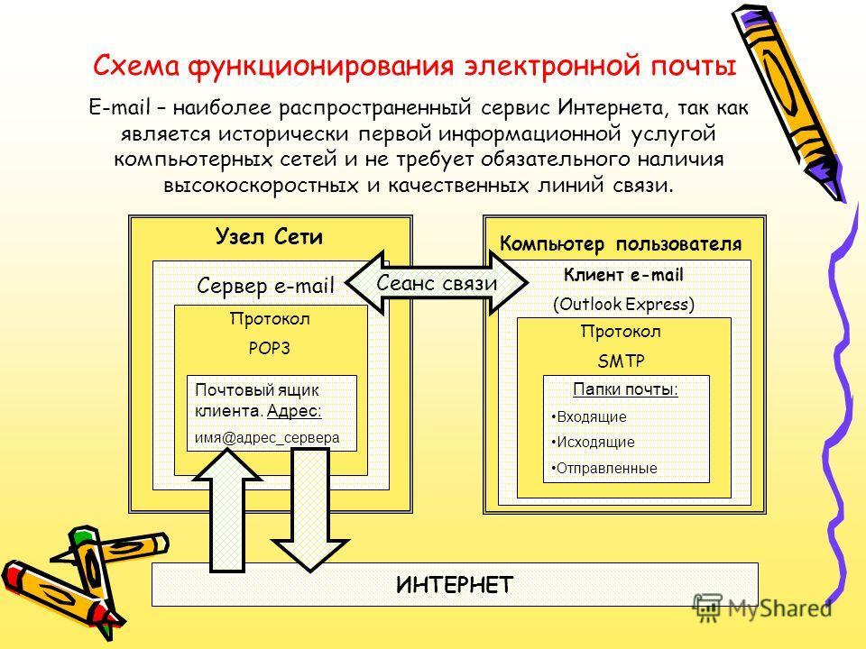 Схема функционирования электронной почты E-mail – наиболее распространенный сервис Интернета, так как является исторически первой информационной услугой компьютерных сетей и не требует обязательного наличия высокоскоростных и качественных линий связи