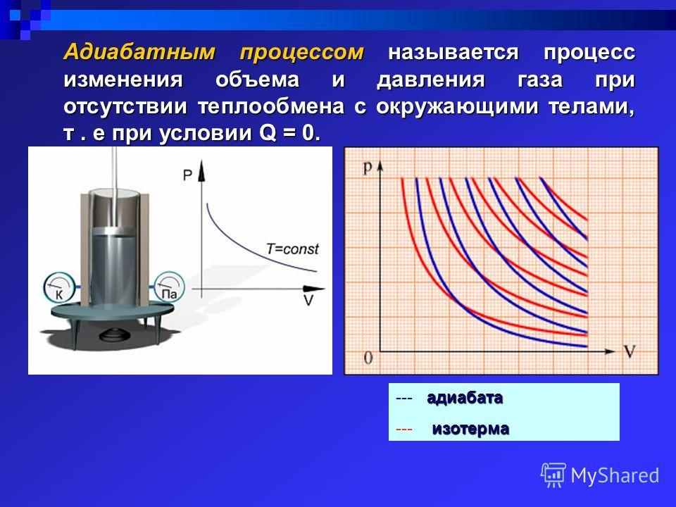 Адиабатным процессом называется процесс изменения объема и давления газа при отсутствии теплообмена с окружающими телами, т. е при условии Q = 0. адиабата --- адиабата изотерма --- изотерма