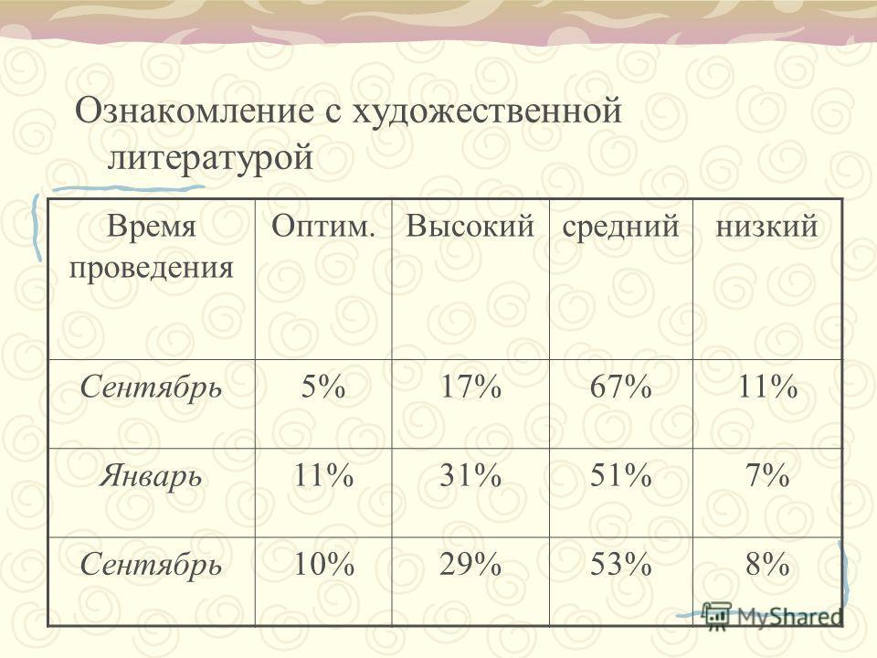 Ознакомление с художественной литературой Время проведения Оптим.Высокийсреднийнизкий Сентябрь5%17%67%11% Январь11%31%51%7% Сентябрь10%29%53%8%