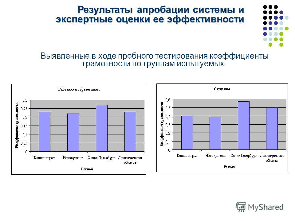 Результаты апробации системы и экспертные оценки ее эффективности Выявленные в ходе пробного тестирования коэффициенты грамотности по группам испытуемых:
