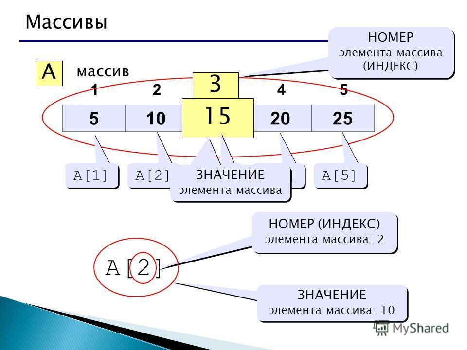 Массивы 510152025 12345 A массив 3 15 НОМЕР элемента массива (ИНДЕКС) НОМЕР элемента массива (ИНДЕКС) A[1] A[2] A[3] A[4] A[5] ЗНАЧЕНИЕ элемента массива A[2] НОМЕР (ИНДЕКС) элемента массива: 2 ЗНАЧЕНИЕ элемента массива: 10