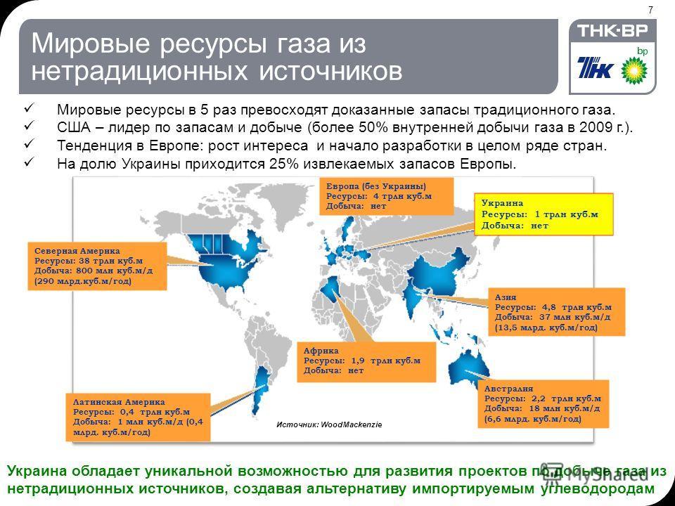 7 Источник: Wood Mackenzie Украина Ресурсы: 1 трлн куб.м Добыча: нет Европа (без Украины) Ресурсы: 4 трлн куб.м Добыча: нет Мировые ресурсы газа из нетрадиционных источников Мировые ресурсы в 5 раз превосходят доказанные запасы традиционного газа. СШ