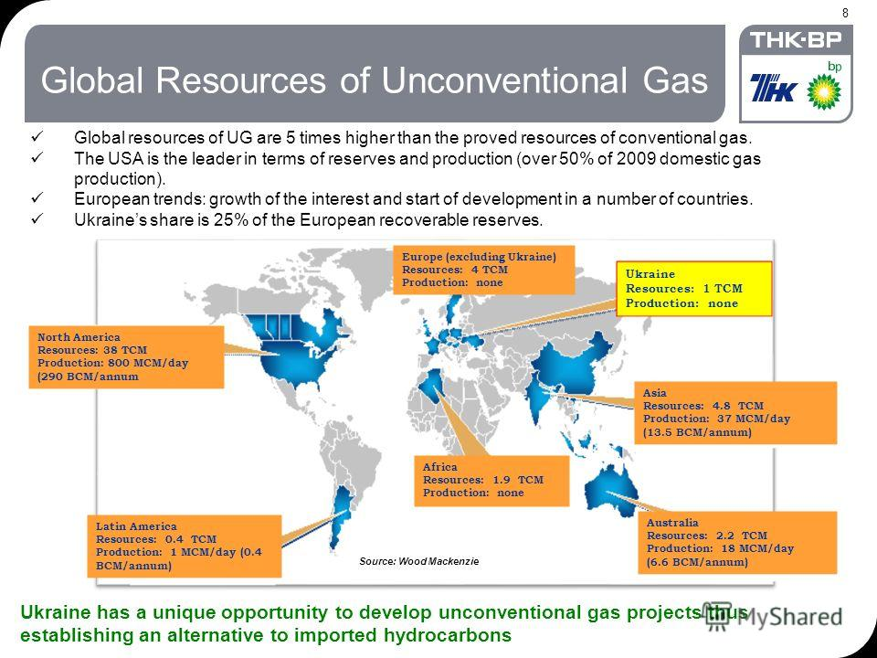 8 Global Resources of Unconventional Gas Global resources of UG are 5 times higher than the proved resources of conventional gas. The USA is the leader in terms of reserves and production (over 50% of 2009 domestic gas production). European trends: g