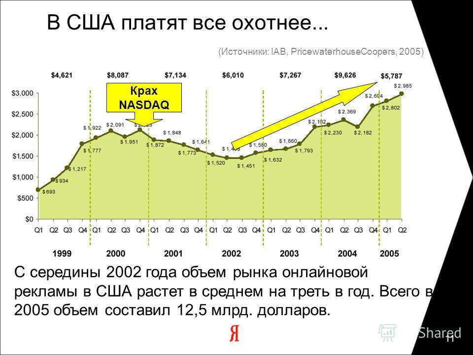 11 В США платят все охотнее... Крах NASDAQ С середины 2002 года объем рынка онлайновой рекламы в США растет в среднем на треть в год. Всего в 2005 объем составил 12,5 млрд. долларов. (Источники: IAB, PricewaterhouseCoopers, 2005)