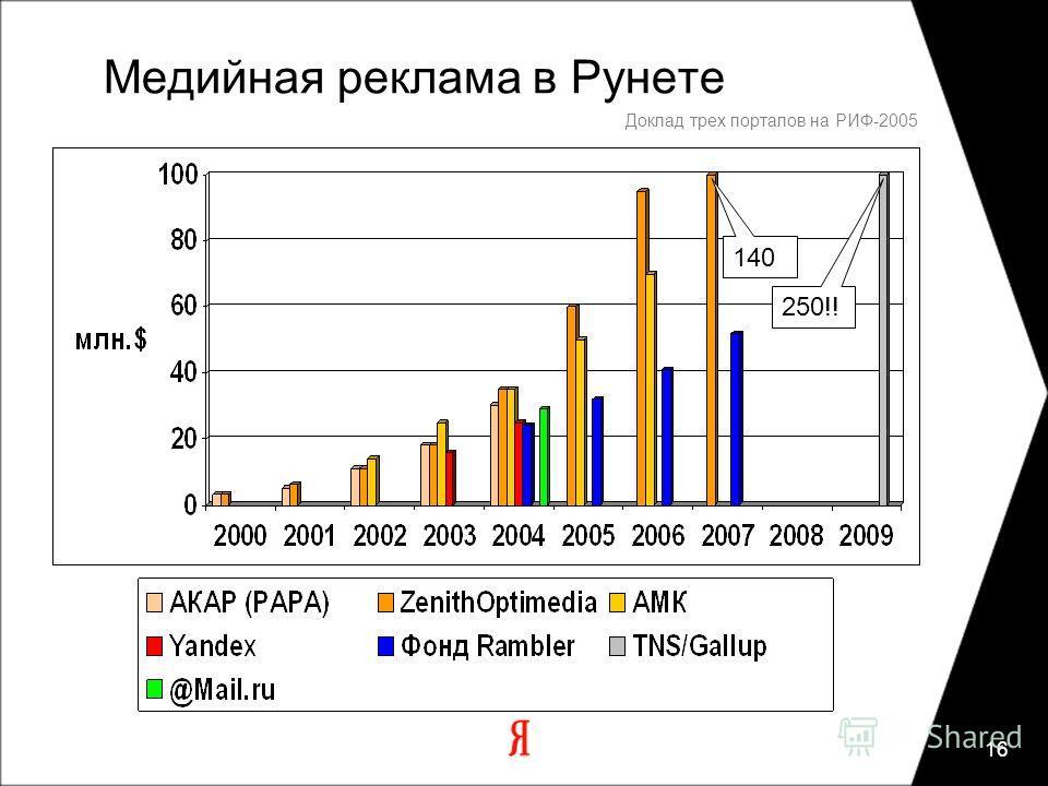 16 Доклад трех порталов на РИФ-2005 Медийная реклама в Рунете 140 250!!
