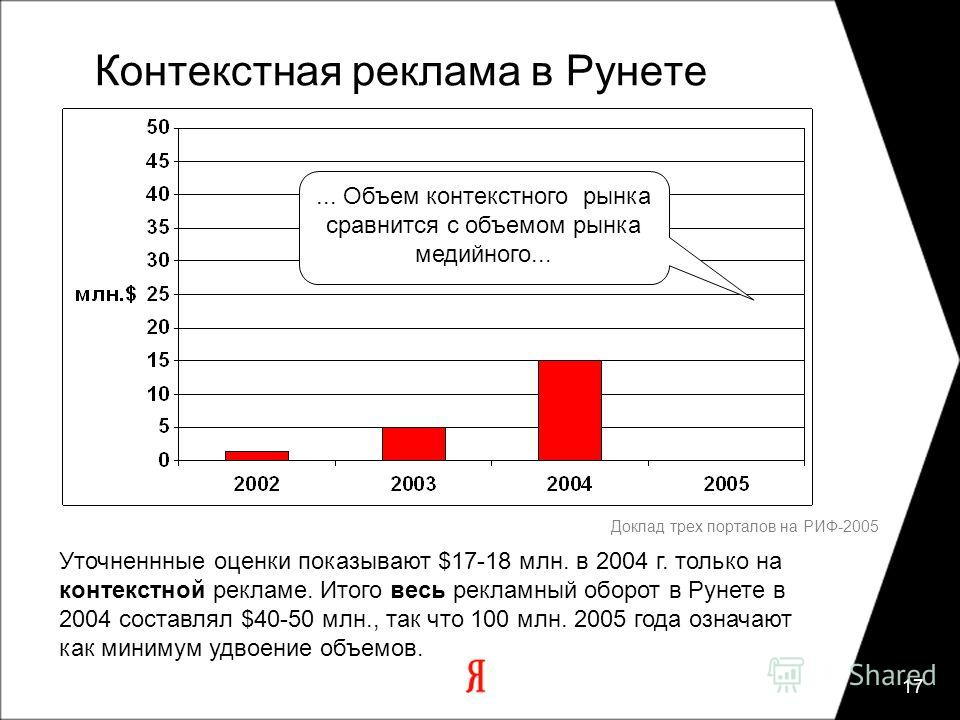 17 Доклад трех порталов на РИФ-2005 Контекстная реклама в Рунете... Объем контекстного рынка сравнится с объемом рынка медийного... Уточненнные оценки показывают $17-18 млн. в 2004 г. только на контекстной рекламе. Итого весь рекламный оборот в Рунет