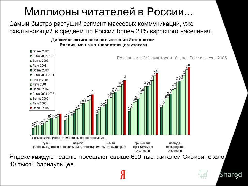 2 Яндекс каждую неделю посещают свыше 600 тыс. жителей Сибири, около 40 тысяч барнаульцев. Миллионы читателей в России... По данным ФОМ, аудитория 18+, вся Россия, осень 2005 Самый быстро растущий сегмент массовых коммуникаций, уже охватывающий в сре