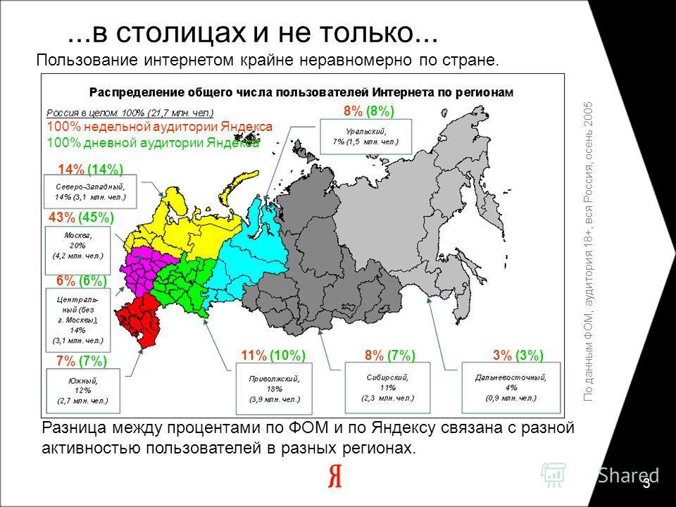 3 По данным ФОМ, аудитория 18+, вся Россия, осень 2005 Разница между процентами по ФОМ и по Яндексу связана с разной активностью пользователей в разных регионах....в столицах и не только... Пользование интернетом крайне неравномерно по стране. 100% н