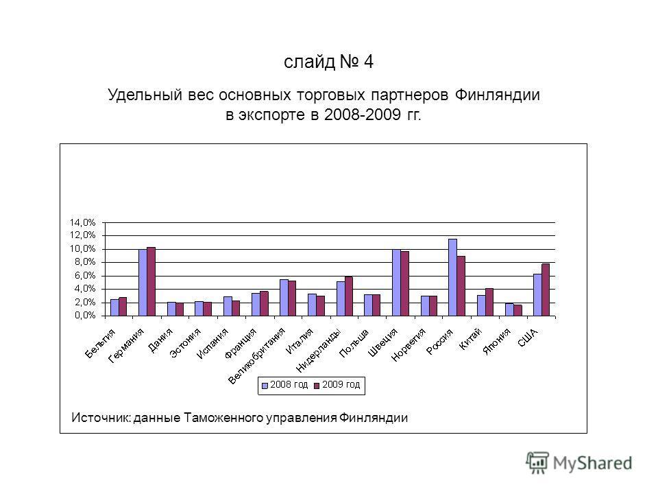 слайд 4 Удельный вес основных торговых партнеров Финляндии в экспорте в 2008-2009 гг. Источник: данные Таможенного управления Финляндии