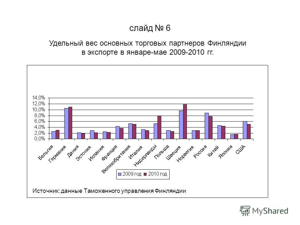 слайд 6 Удельный вес основных торговых партнеров Финляндии в экспорте в январе-мае 2009-2010 гг. Источник: данные Таможенного управления Финляндии