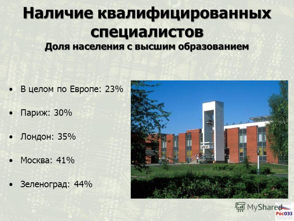 Наличие квалифицированных специалистов Доля населения с высшим образованием В целом по Европе: 23% Париж: 30% Лондон: 35% Москва: 41% Зеленоград: 44%