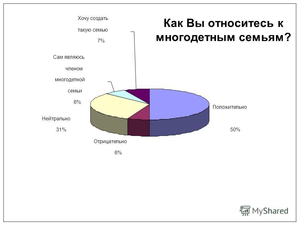 Как Вы относитесь к многодетным семьям? Положительно 50% Отрицательно 6% Нейтрально 31% Сам являюсь членом многодетной семьи 6% Хочу создать такую семью 7%